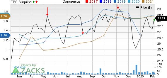 NuStar Energy L.P. Price, Consensus and EPS Surprise