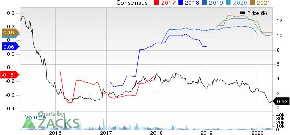 Intrepid Potash, Inc Price and Consensus