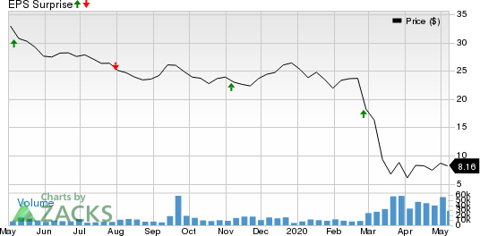 Park Hotels  Resorts Inc Price and EPS Surprise