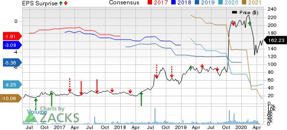 Reata Pharmaceuticals Inc Price, Consensus and EPS Surprise