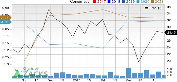 Peloton Interactive, Inc. Price and Consensus