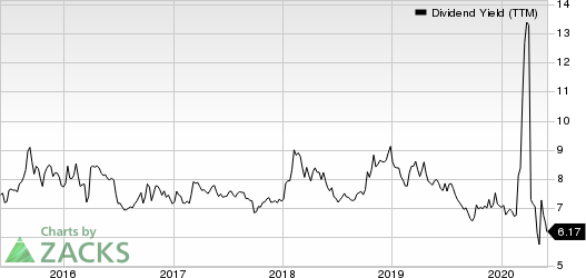 City Office REIT, Inc. Dividend Yield (TTM)
