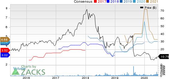 Grupo Financiero Galicia S.A. Price and Consensus