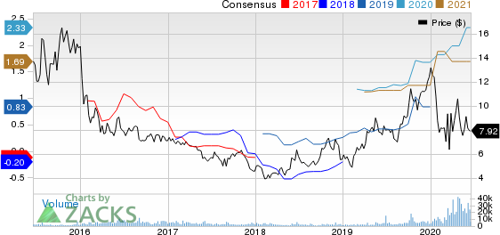 Frontline Ltd. Price and Consensus