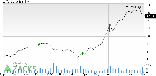 Sportsmans Warehouse Holdings, Inc. Price and EPS Surprise