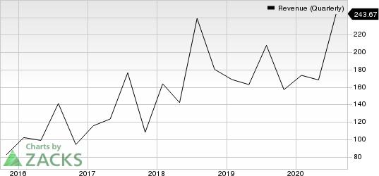 Guidewire Software, Inc. Revenue (Quarterly)