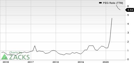 Lithia Motors, Inc. PEG Ratio (TTM)