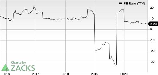 Nomura Holdings Inc ADR PE Ratio (TTM)