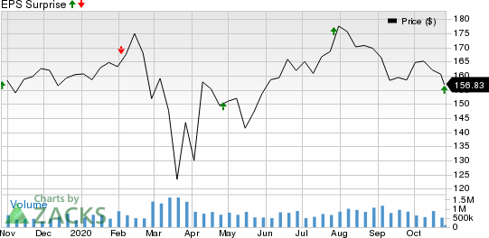 Alexandria Real Estate Equities, Inc. Price and EPS Surprise