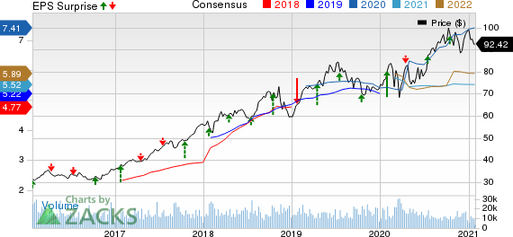 The Progressive Corporation Price, Consensus and EPS Surprise