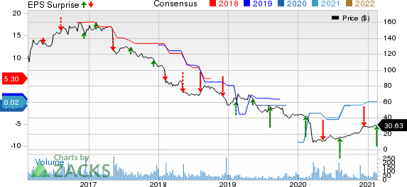 PhenixFIN Corporation Price, Consensus and EPS Surprise