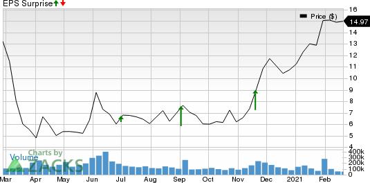 Macys, Inc. Price and EPS Surprise