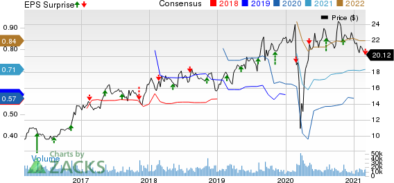 The Wendys Company Price, Consensus and EPS Surprise