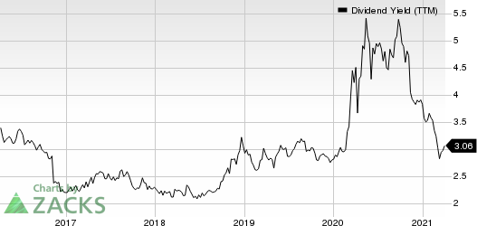 Brookline Bancorp, Inc. Dividend Yield (TTM)