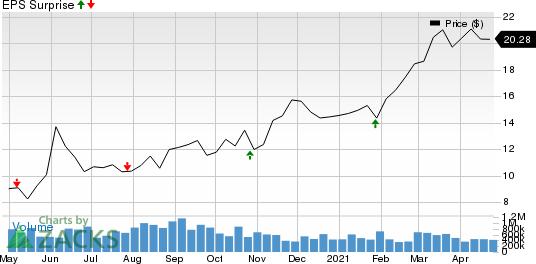 JetBlue Airways Corporation Price and EPS Surprise