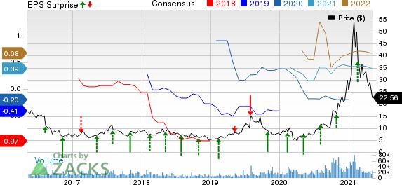 SunPower Corporation Price, Consensus and EPS Surprise