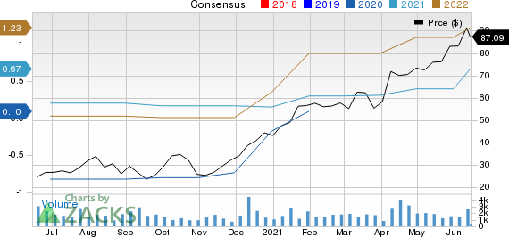 The Lovesac Company Price and Consensus