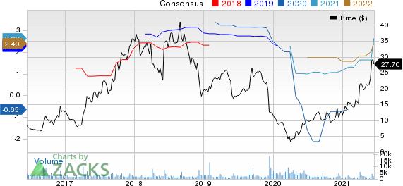 Conns, Inc. Price and Consensus