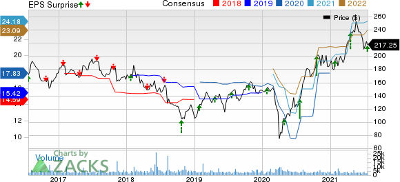 Whirlpool Corporation Price, Consensus and EPS Surprise