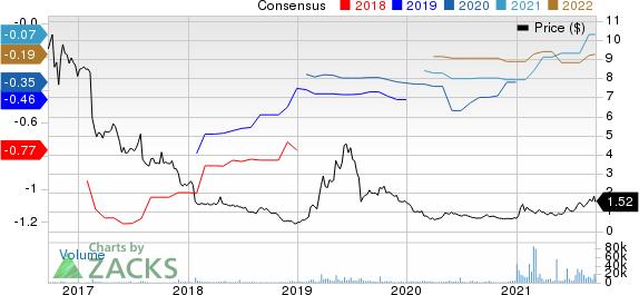ConforMIS, Inc. Price and Consensus