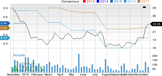 Earnings Estimates Moving Higher for Lawson (LAWS): Time to Buy?