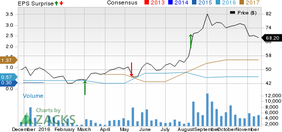 SINA Corp's (SINA) Q3 Earnings and Revenues Increase Y/Y