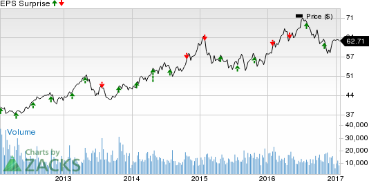 American Electric Power (AEP) Q4 Earnings: Beat in Store?