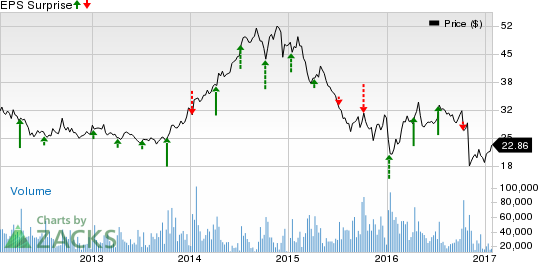 Arconic (ARNC) Q4 Earnings: What's in Store for the Stock?