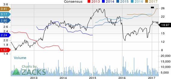 American Axle (AXL) Down 7.7% Since Earnings Report: Can It Rebound?