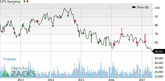 Occidental Petroleum (OXY) Tops Q1 Earnings, Lags Revenues