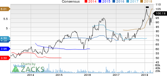 New Strong Buy Stocks for April 19th: Dollar General Corp. (DG)