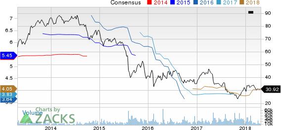 Viacom Inc. Price and Consensus