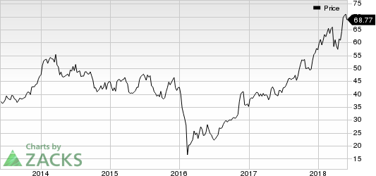 LPL Financial Holdings Inc. Price