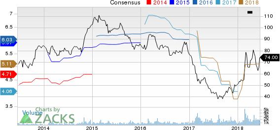 DineEquity, Inc Price and Consensus