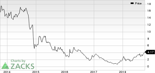 Northern Oil and Gas, Inc. Price