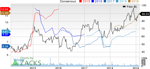United Continental Holdings, Inc. Price and Consensus