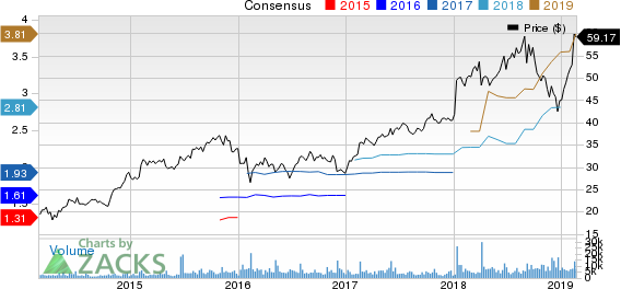 SS&C Technologies Holdings, Inc. Price and Consensus