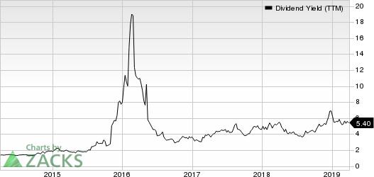 Archrock, Inc. Dividend Yield (TTM)