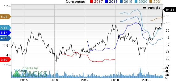Meritage Corporation Price and Consensus