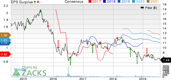 Barclays PLC Price, Consensus and EPS Surprise