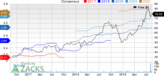 Tetra Tech, Inc. Price and Consensus