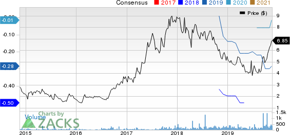 Aspen Group Inc. Price and Consensus