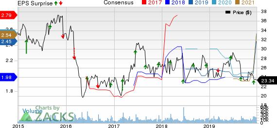 H&R Block, Inc. Price, Consensus and EPS Surprise