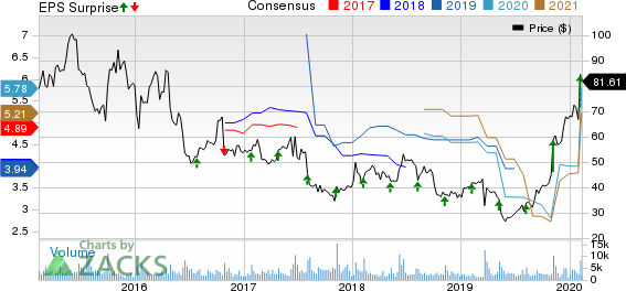 Synaptics Incorporated Price, Consensus and EPS Surprise