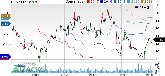 Ironwood Pharmaceuticals, Inc. Price, Consensus and EPS Surprise