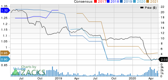 Emerald Expositions Events Inc Price and Consensus