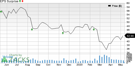 Cisco Systems Inc Price and EPS Surprise