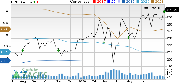 American Tower Corporation REIT Price, Consensus and EPS Surprise