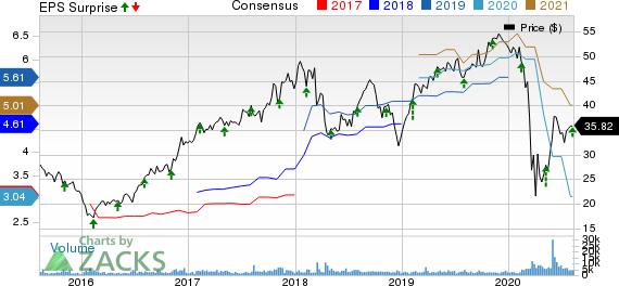 Essent Group Ltd. Price, Consensus and EPS Surprise
