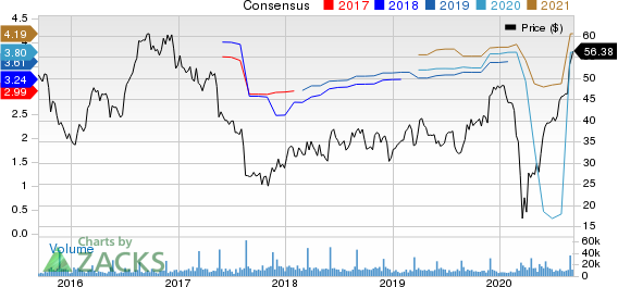 DICKS Sporting Goods, Inc. Price and Consensus
